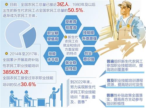 加强职业技能培训 助新生代农民工就业创业
